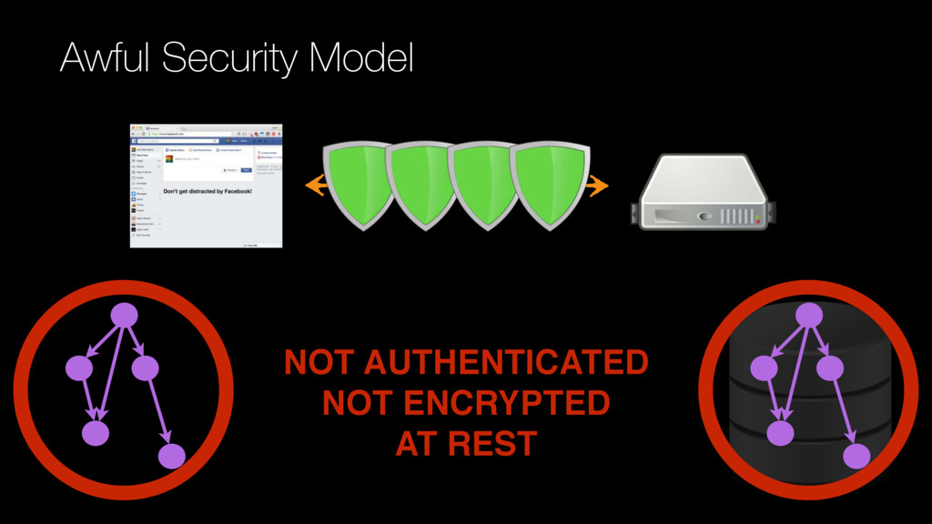 NOT AUTHENTICATED NOT ENCRYPTED AT REST Awful S...
