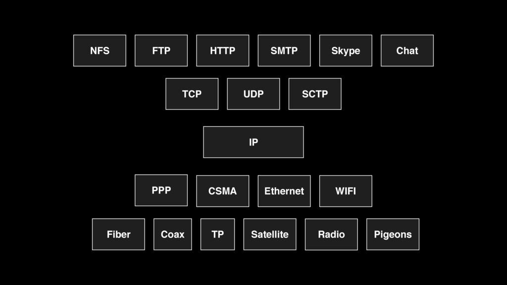 IP UDP TCP SCTP Ethernet CSMA WIFI TP Coax Sate...