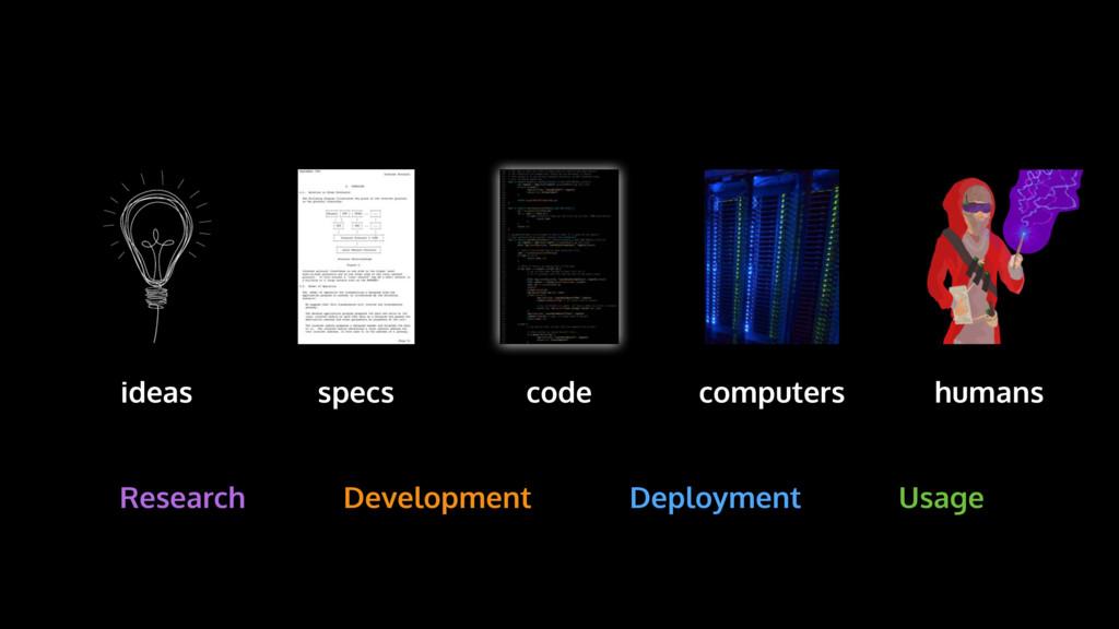 computers specs code ideas humans Research Deve...