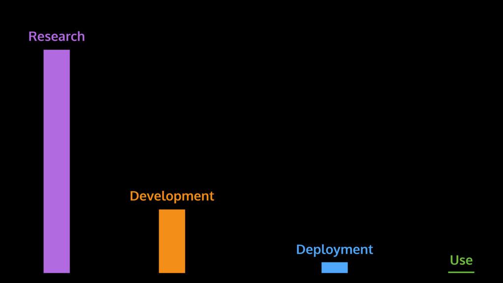 Research Development Deployment Use