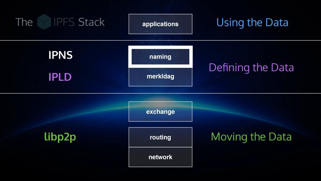 routing network exchange merkldag naming applic...