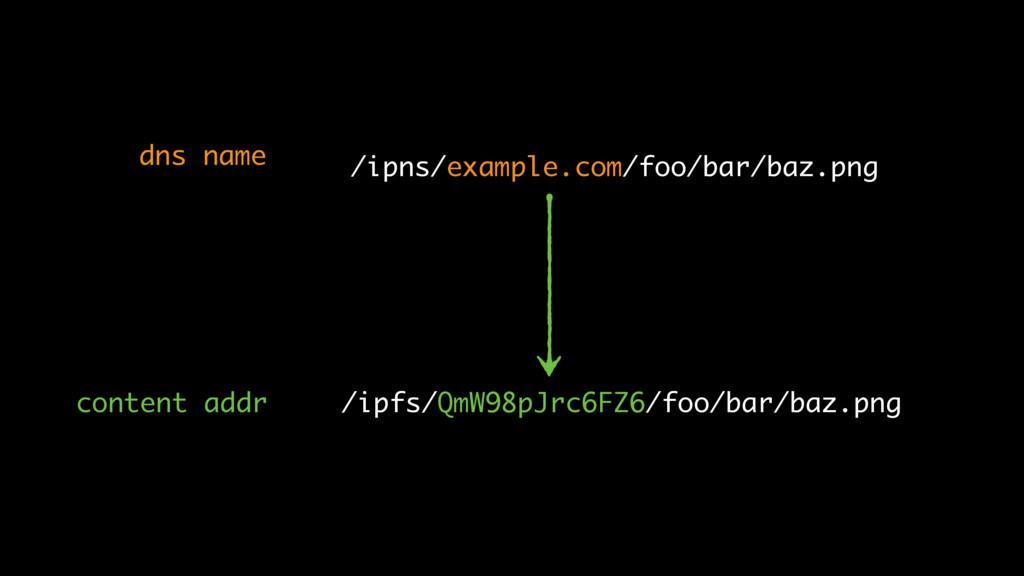 /ipfs/QmW98pJrc6FZ6/foo/bar/baz.png /ipns/examp...