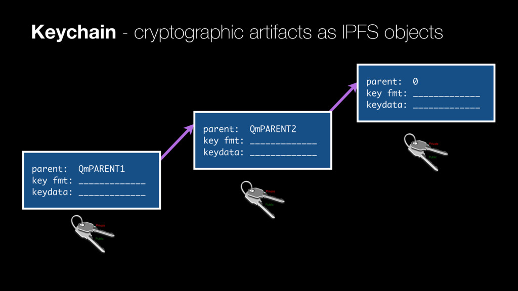 Keychain - cryptographic artifacts as IPFS obje...