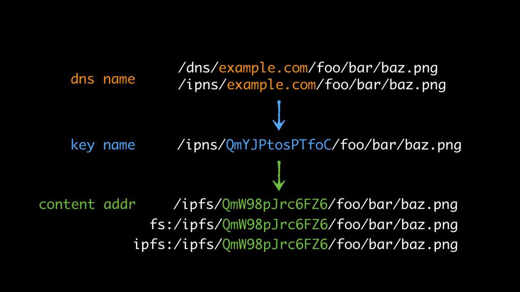 /ipns/QmYJPtosPTfoC/foo/bar/baz.png /ipfs/QmW98...