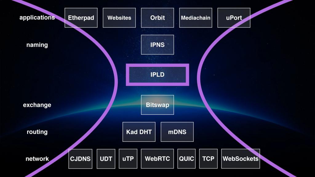 routing network exchange IPLD naming applicatio...