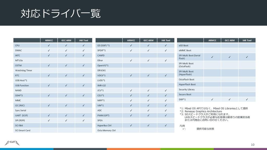 対応ドライバ一覧 10 ARMCC GCC ARM IAR Tool CPU ✓ ✓ ✓ DM...