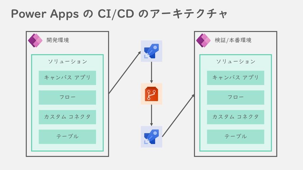 Power Apps の CI/CD のアーキテクチャ 開発環境 ソリューション キャンバス ...