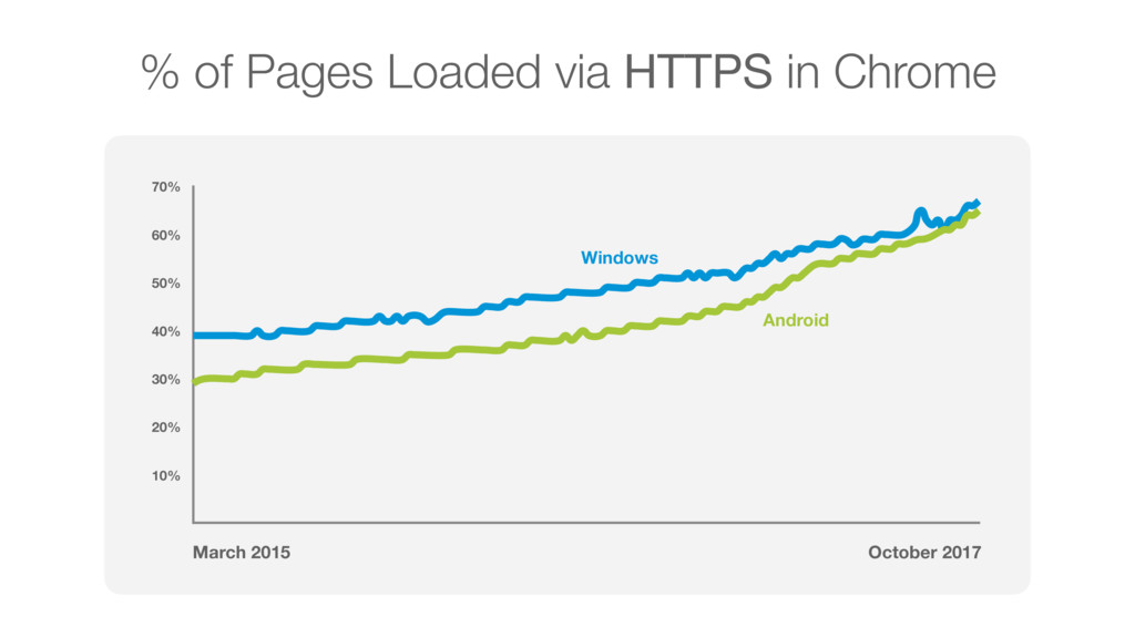 % of Pages Loaded via HTTPS in Chrome 10% 20% 3...