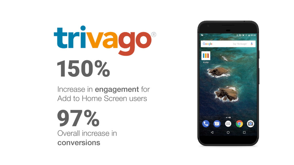 97% 150% Increase in engagement for Add to Home...