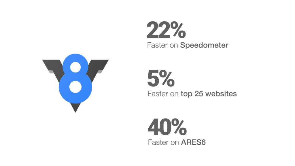 22% Faster on Speedometer 5% Faster on top 25 w...