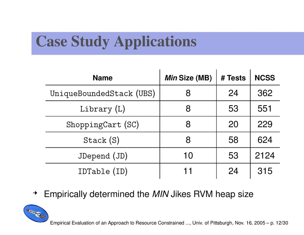 Case Study Applications Name Min Size (MB) # Te...