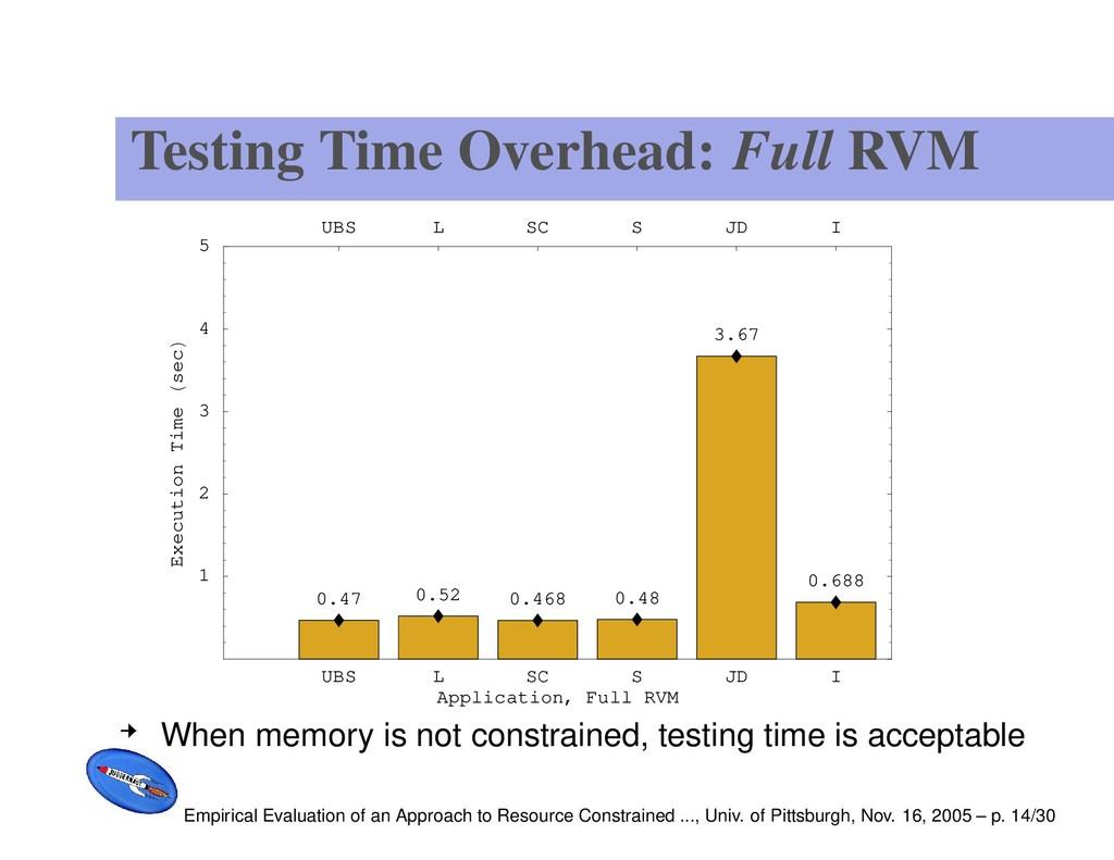 Testing Time Overhead: Full RVM UBS L SC S JD I...