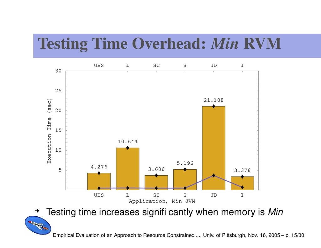 Testing Time Overhead: Min RVM UBS L SC S JD I ...
