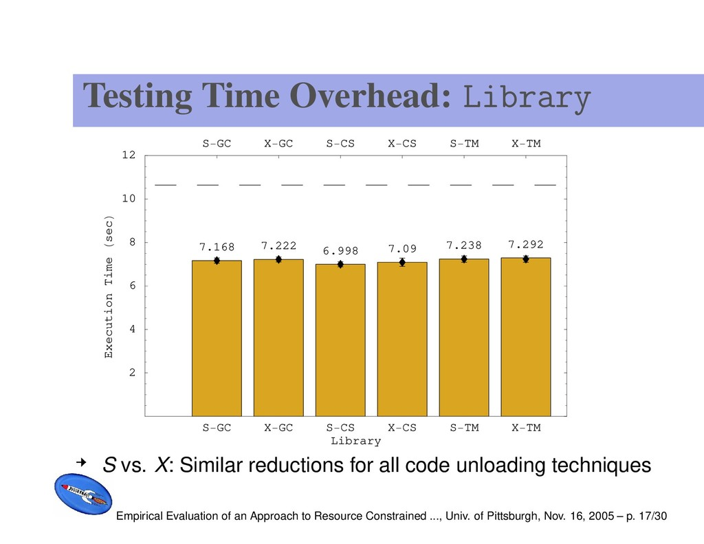 Testing Time Overhead: Library S GC X GC S CS X...