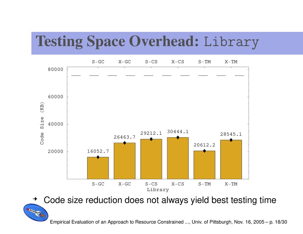 Testing Space Overhead: Library S GC X GC S CS ...