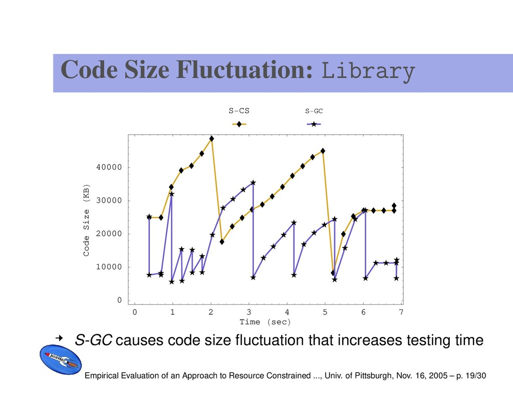 Code Size Fluctuation: Library 0 1 2 3 4 5 6 7 ...