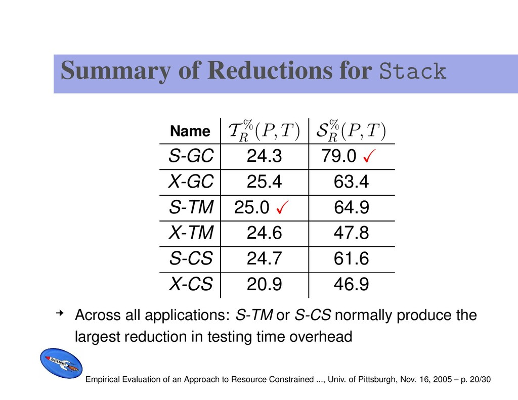 Summary of Reductions for Stack Name T % R (P, ...