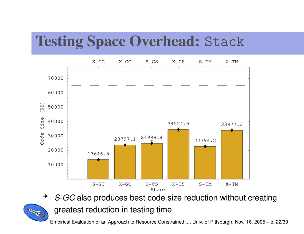 Testing Space Overhead: Stack S GC X GC S CS X ...