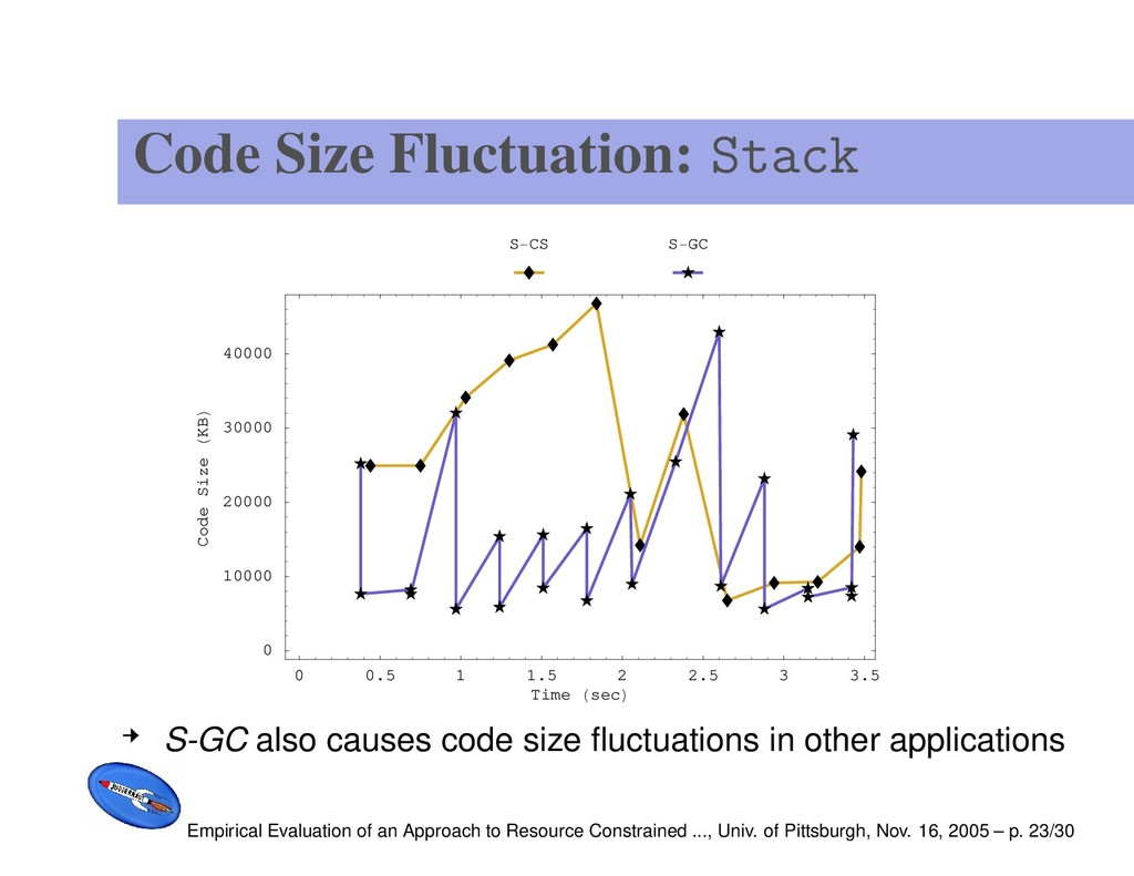 Code Size Fluctuation: Stack 0 0.5 1 1.5 2 2.5 ...