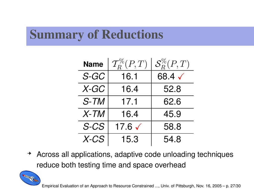 Summary of Reductions Name T % R (P, T) S% R (P...