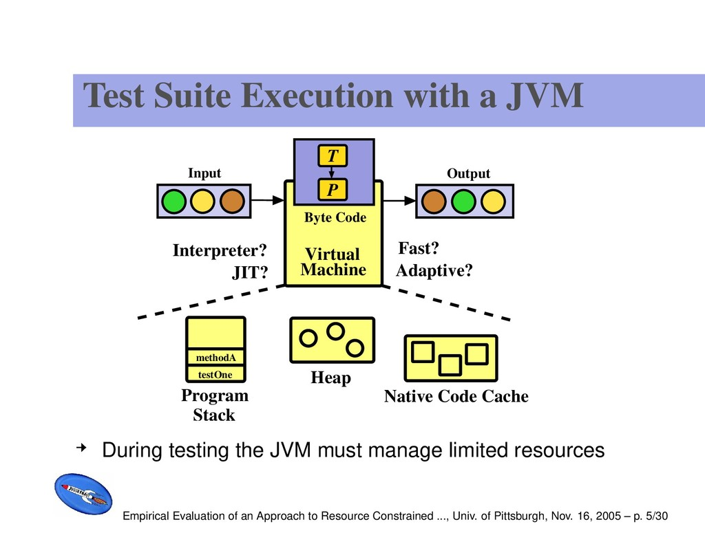 Test Suite Execution with a JVM Program Stack F...