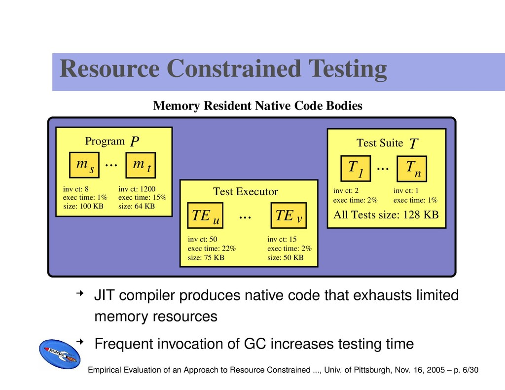 Resource Constrained Testing exec time: 1% size...