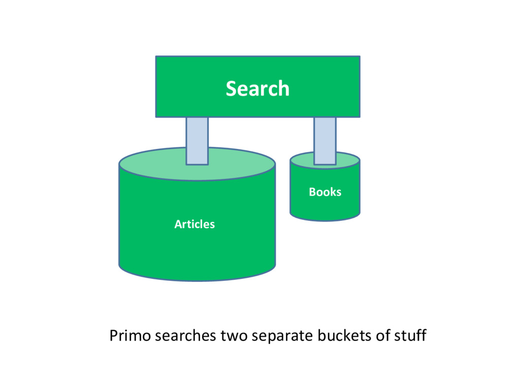 Search Books Articles Primo searches two separa...
