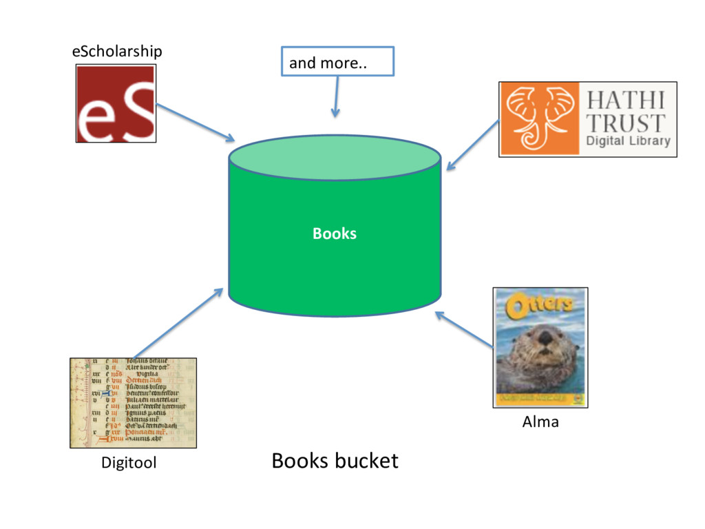 Books Books bucket and more.. eScholarship Digi...