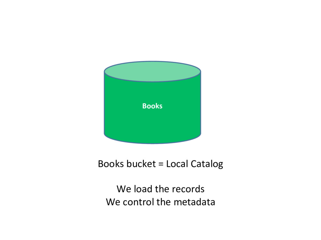 Books Books bucket = Local Catalog We load the ...