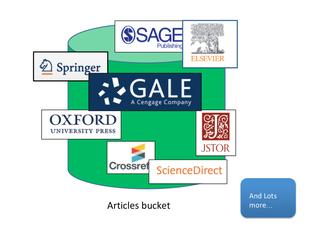Articles bucket And Lots more…