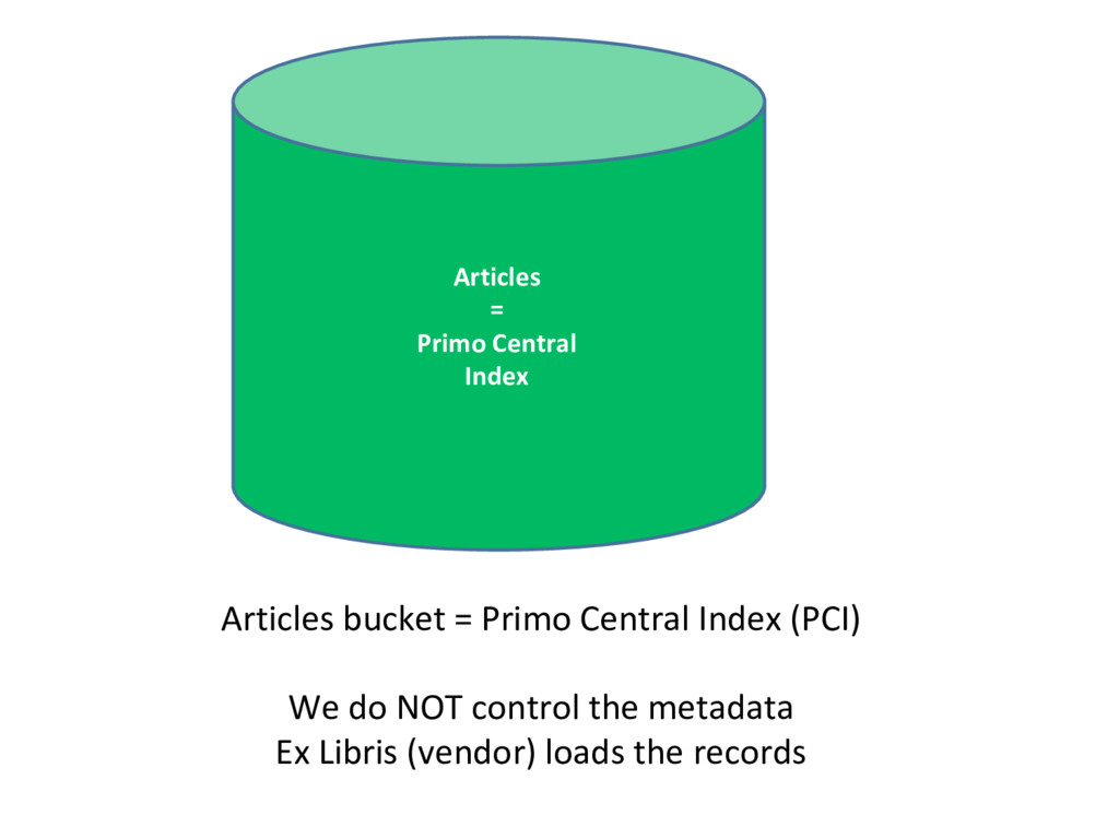 Articles = Primo Central Index Articles bucket ...