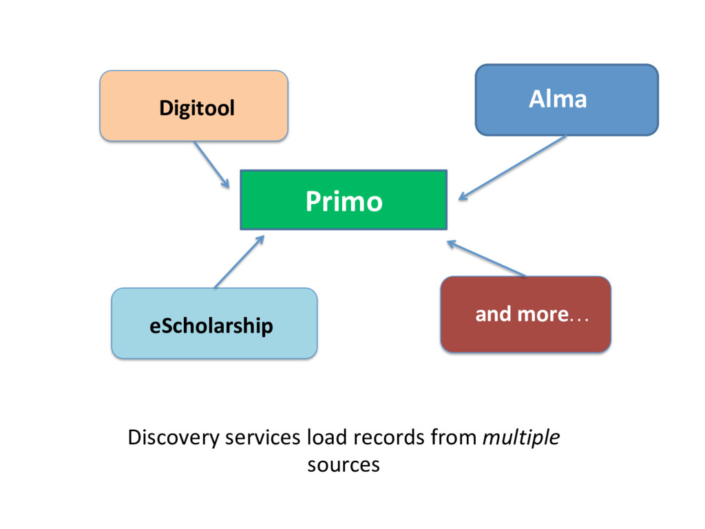 Primo Alma Discovery services load records from...