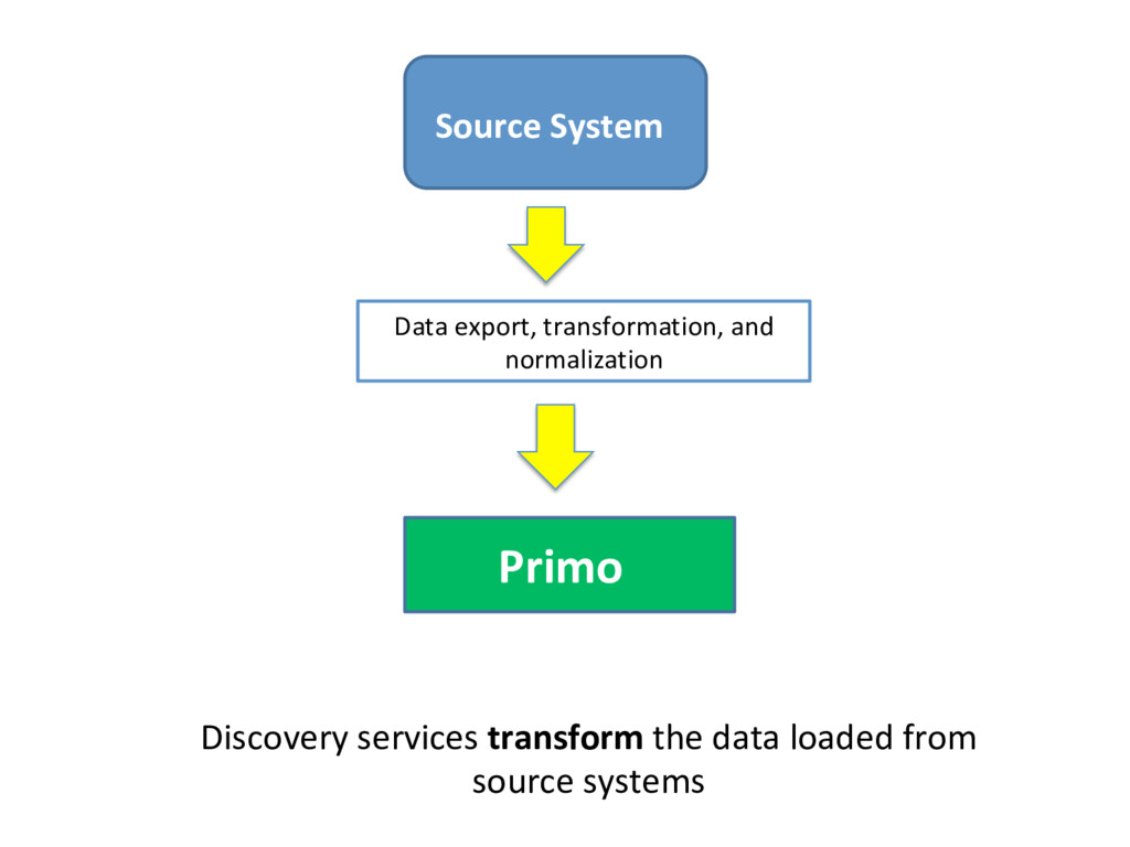 Primo Data export, transformation, and normaliz...