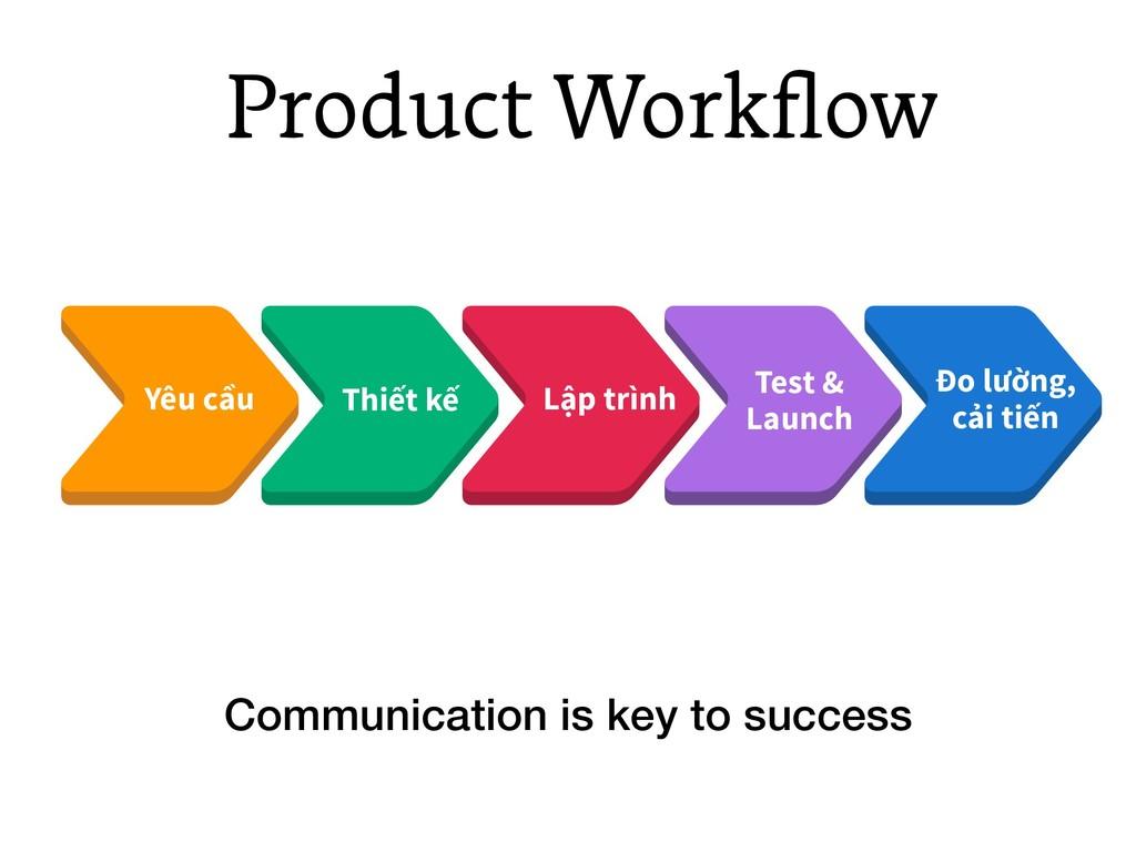 Product Workflow Yêu cầu Thiết kế Lập trình Test...