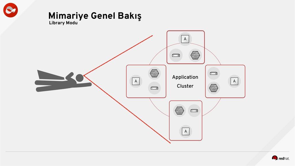 Mimariye Genel Bakış Library Modu Cluster Appli...