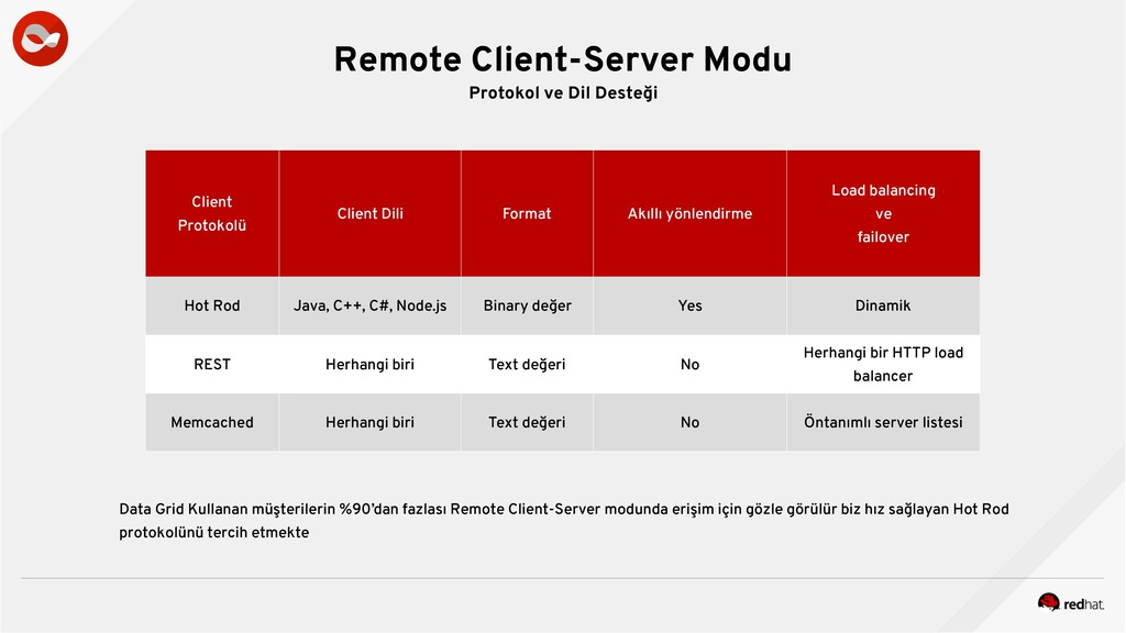 Remote Client-Server Modu Protokol ve Dil Deste...