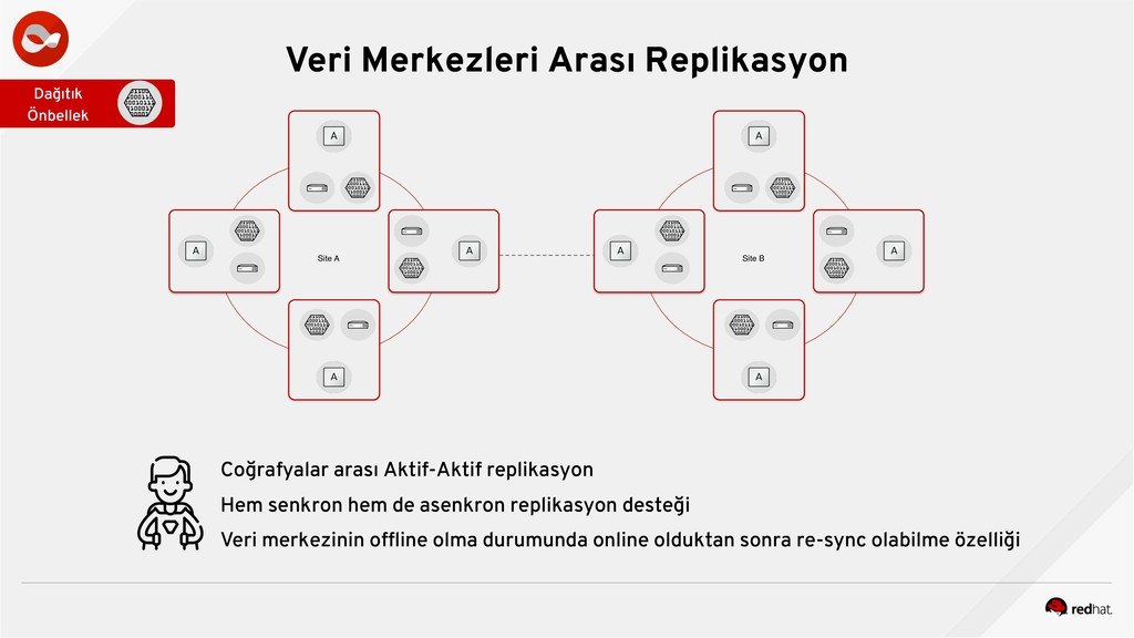 Veri Merkezleri Arası Replikasyon Site A Site B...
