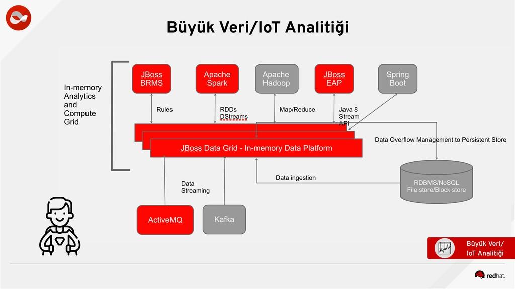 Büyük Veri/IoT Analitiği Büyük Veri/ IoT Analit...