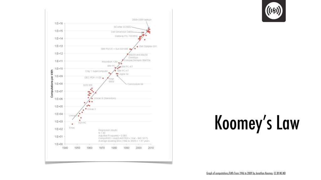 Graph of computations/kWh from 1946 to 2009 by ...
