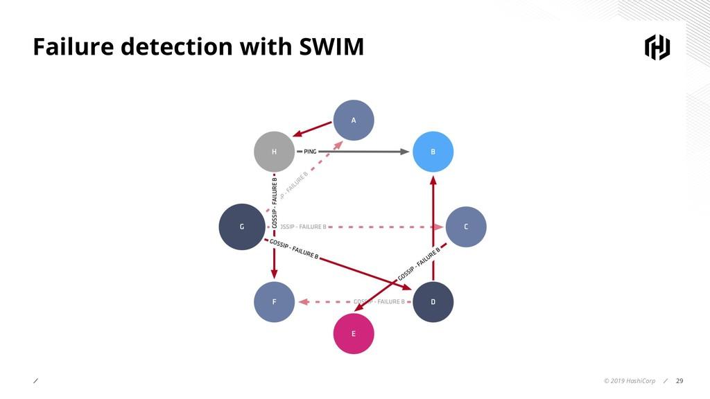 © 2019 HashiCorp 29 Failure detection with SWIM