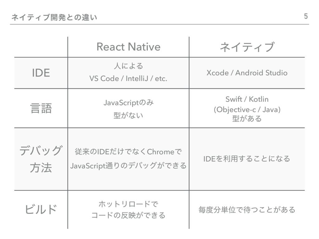 ωΠςΟϒ։ൃͱͷҧ͍ React Native ωΠςΟϒ IDE ਓʹΑΔ VS Code...