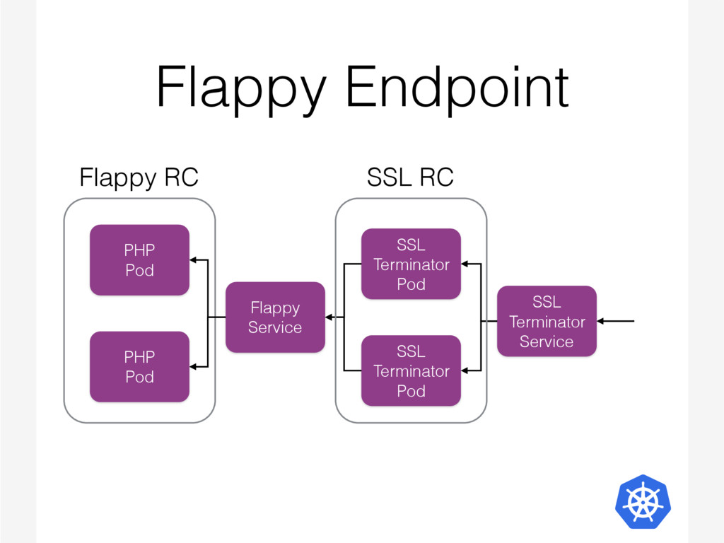 Flappy Endpoint PHP Pod PHP Pod Flappy Service ...