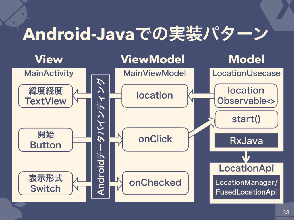 "Android-JavaͰͷ࣮ύλʔϯ  .BJO""DUJWJUZ .BJO7JFX.P..."