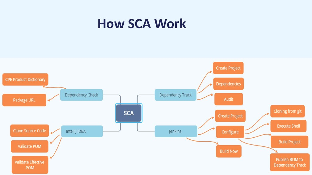 How SCA Work