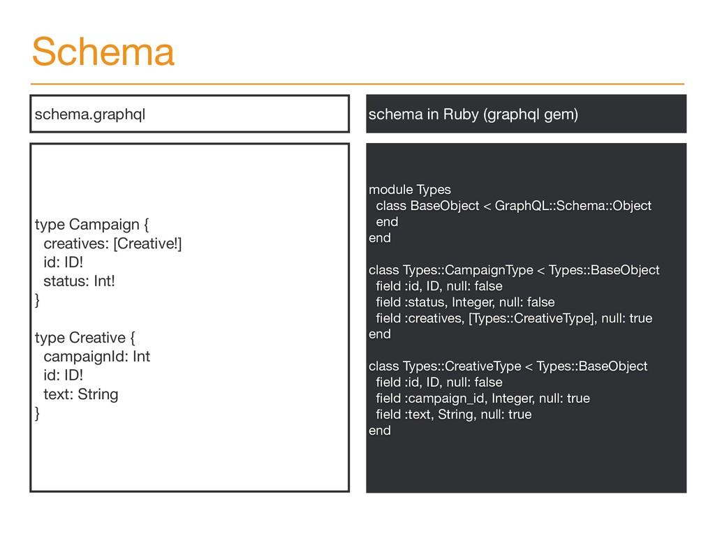 Schema type Campaign {  creatives: [Creative!] ...