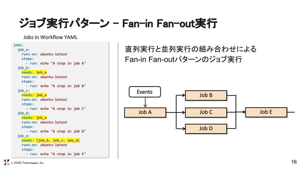 © ZOZO Technologies, Inc. ジョブ実行パターン - Fan-in Fa...