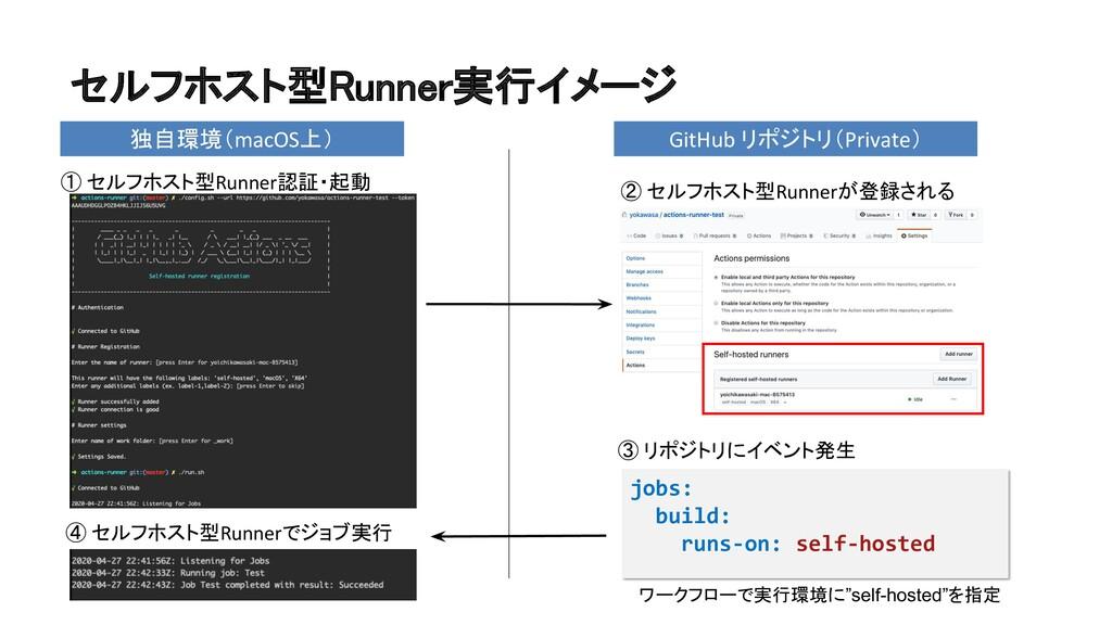 セルフホスト型Runner実行イメージ ① セルフホスト型Runner認証・起動 jobs:...