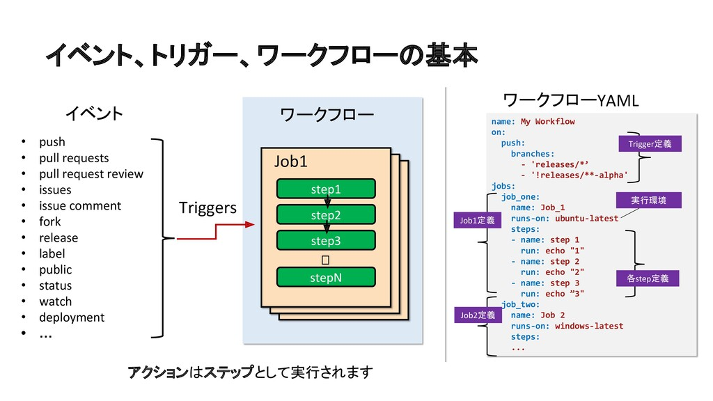 step1 step2 step3 stepN Job1 ︙ ワークフロー イベント • pu...