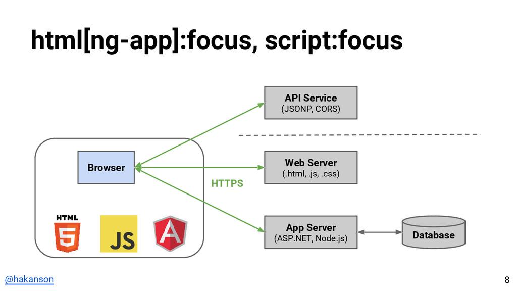 @hakanson html[ng-app]:focus, script:focus Brow...