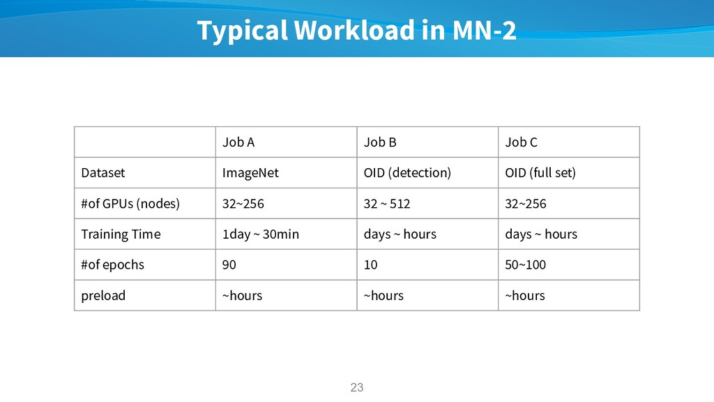Typical Workload in MN-2 23 Job A Job B Job C D...